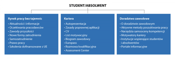 AHE Olza Student Absolwent
