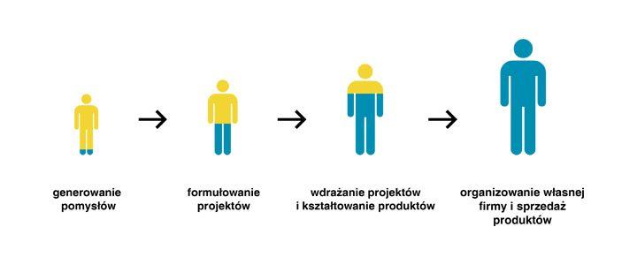 Technologia Kreatywności AHE Łódź